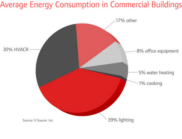 Energy Pie Chart Howard County Md Comfort Tech